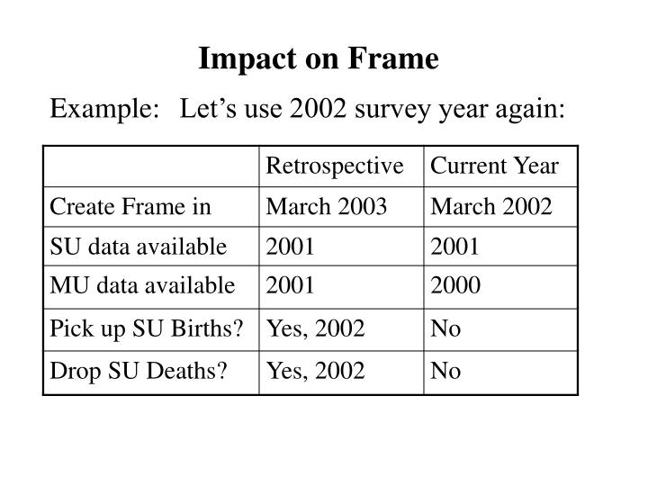 Impact on Frame