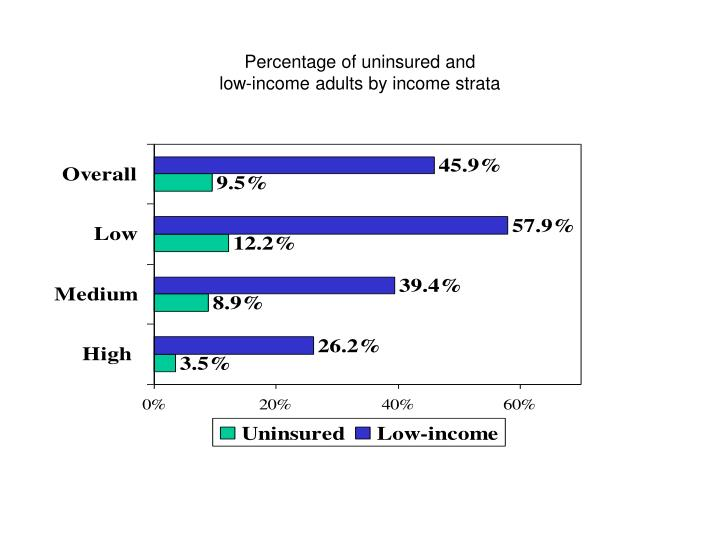 Percentage of uninsured and