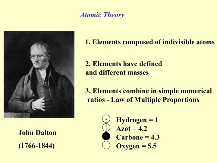 Dalton/Atomic Theory