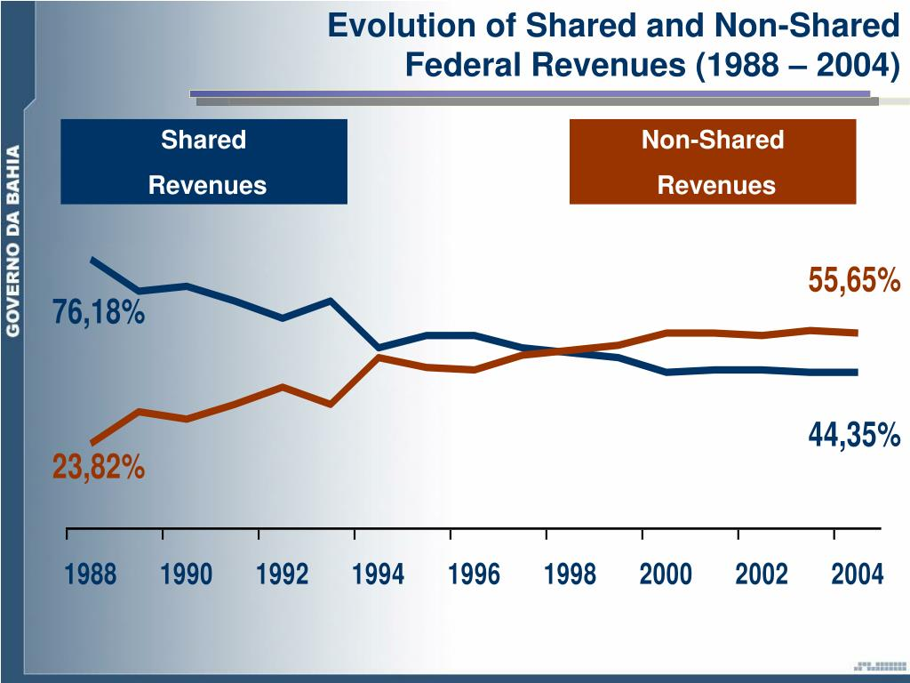 Evolution of Shared and Non-Shared Federal Revenues (1988 – 2004)