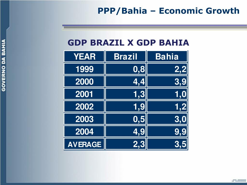 PPP/Bahia – Economic Growth