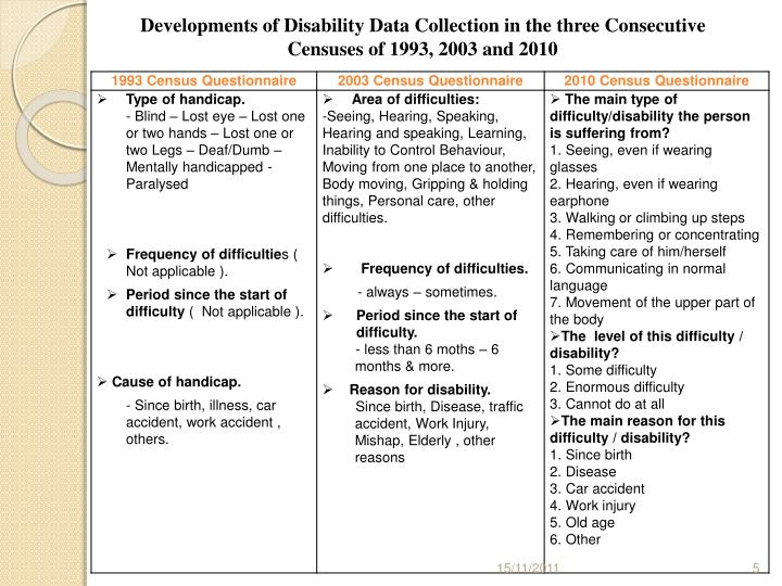 Developments of Disability Data Collection in the three Consecutive Censuses of 1993, 2003 and 2010