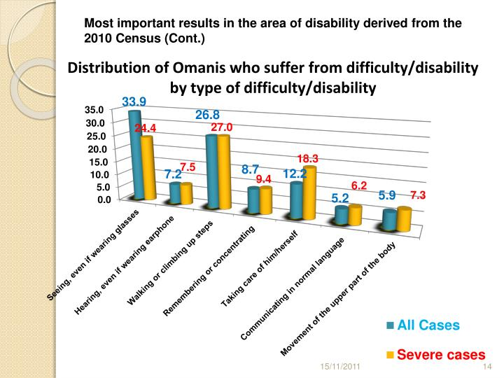 Most important results in the area of disability derived from the  2010 Census (Cont.)