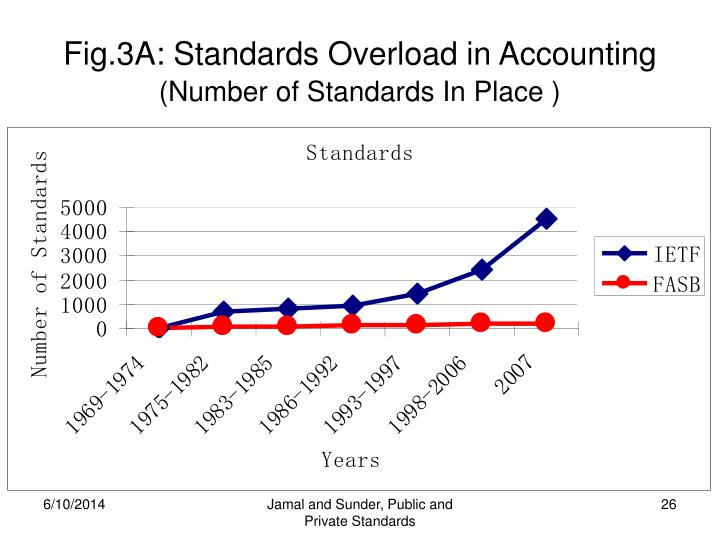 Fig.3A: Standards Overload in Accounting