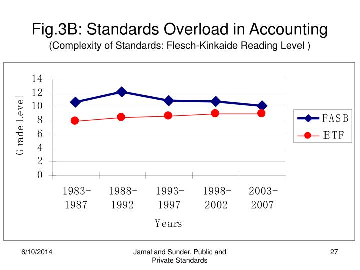 Fig.3B: Standards Overload in Accounting