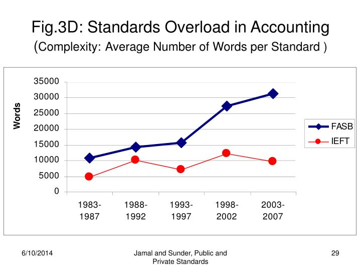 Fig.3D: Standards Overload in Accounting