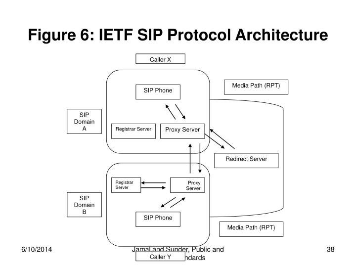 Figure 6: IETF SIP Protocol Architecture