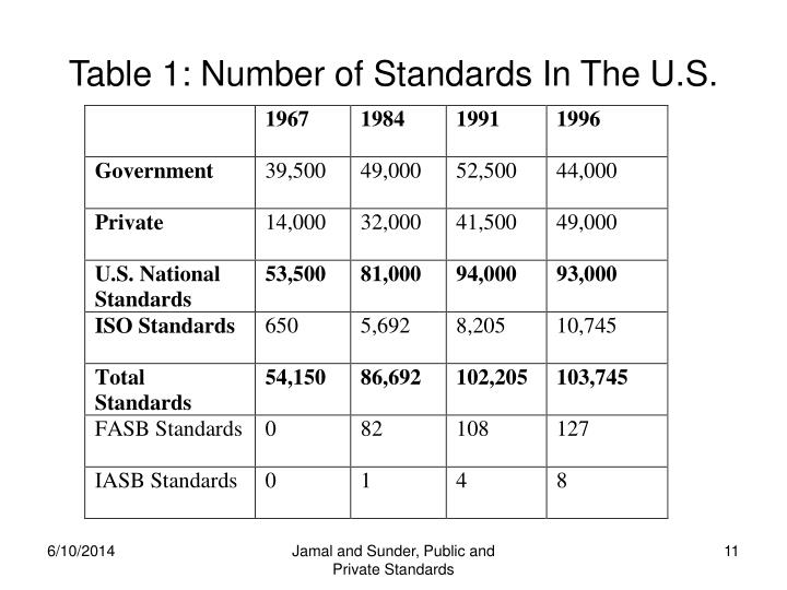 Table 1: Number of Standards In The U.S.