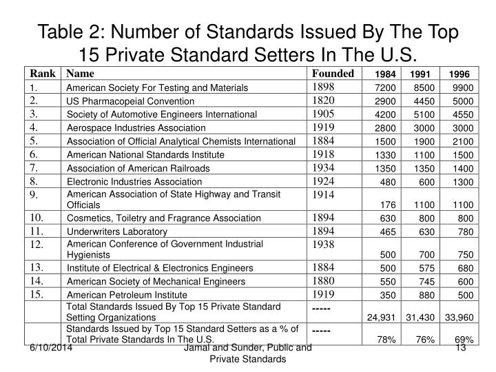 Table 2: Number of Standards Issued By The Top 15 Private Standard Setters In The U.S.