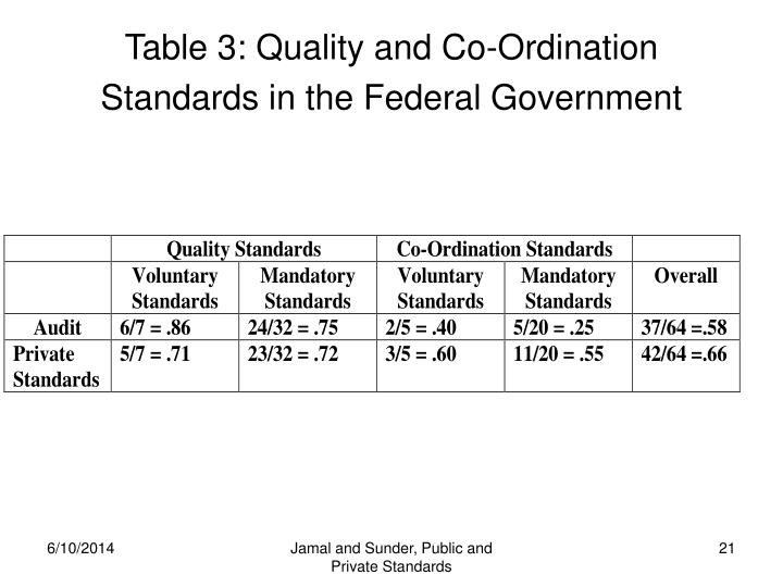 Table 3: Quality and Co-Ordination Standards in the Federal Government