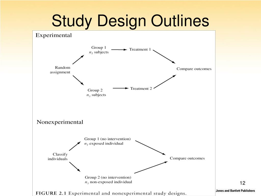 Study Design Outlines