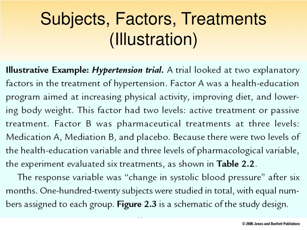 Subjects, Factors, Treatments (Illustration)
