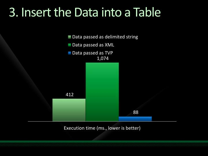 3. Insert the Data into a Table