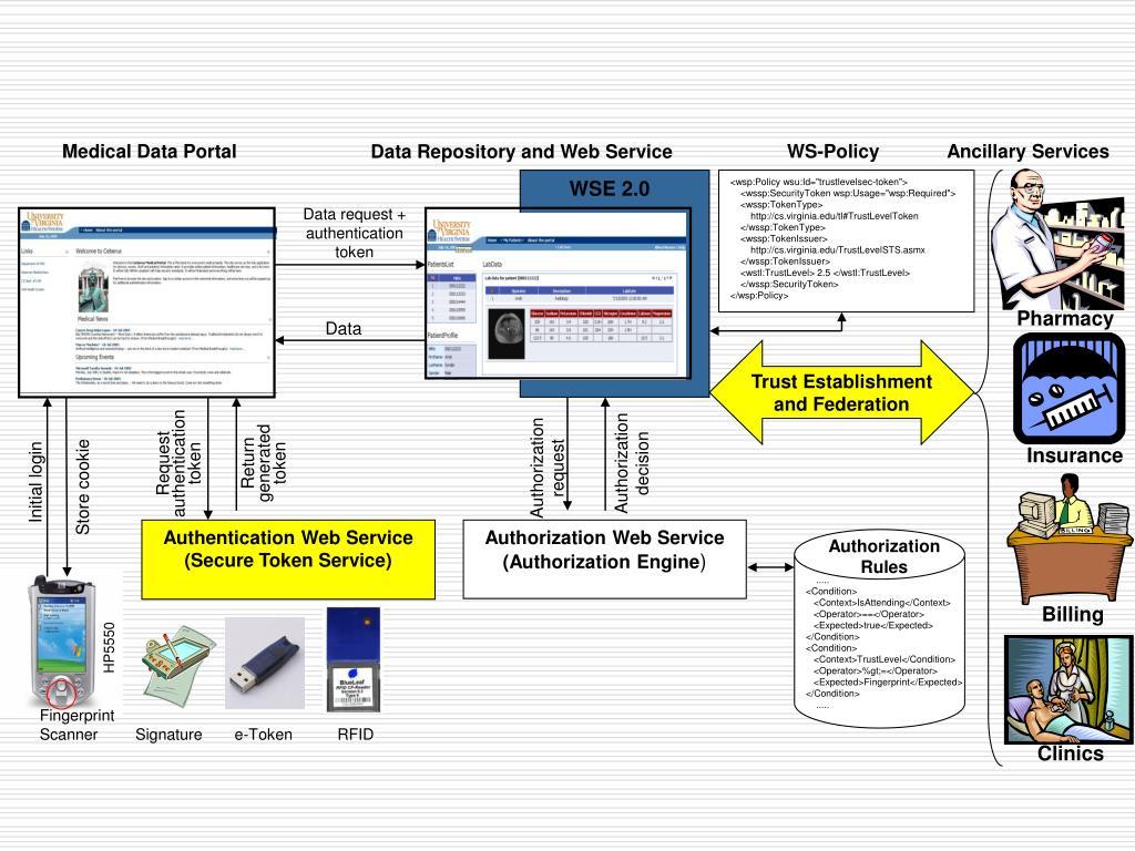 Medical Data Portal