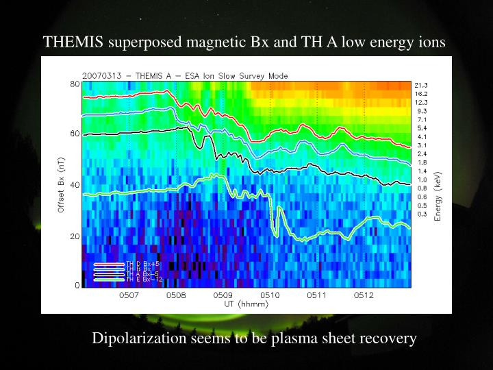 THEMIS superposed magnetic Bx and TH A low energy ions