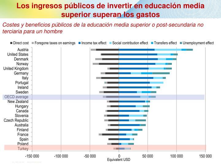 Los ingresos públicos de invertir en educación media superior superan los gastos