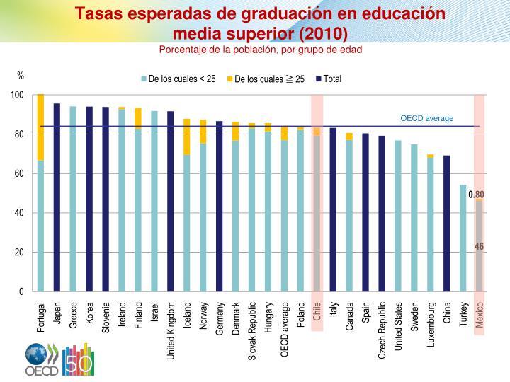 Tasas esperadas de graduación en educación media superior