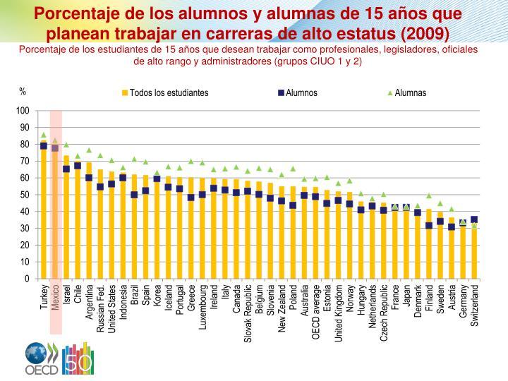 Porcentaje de los alumnos y alumnas de 15 años que planean trabajar en carreras de alto estatus (2009)