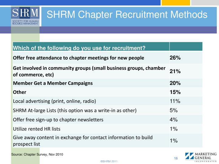 SHRM Chapter Recruitment Methods