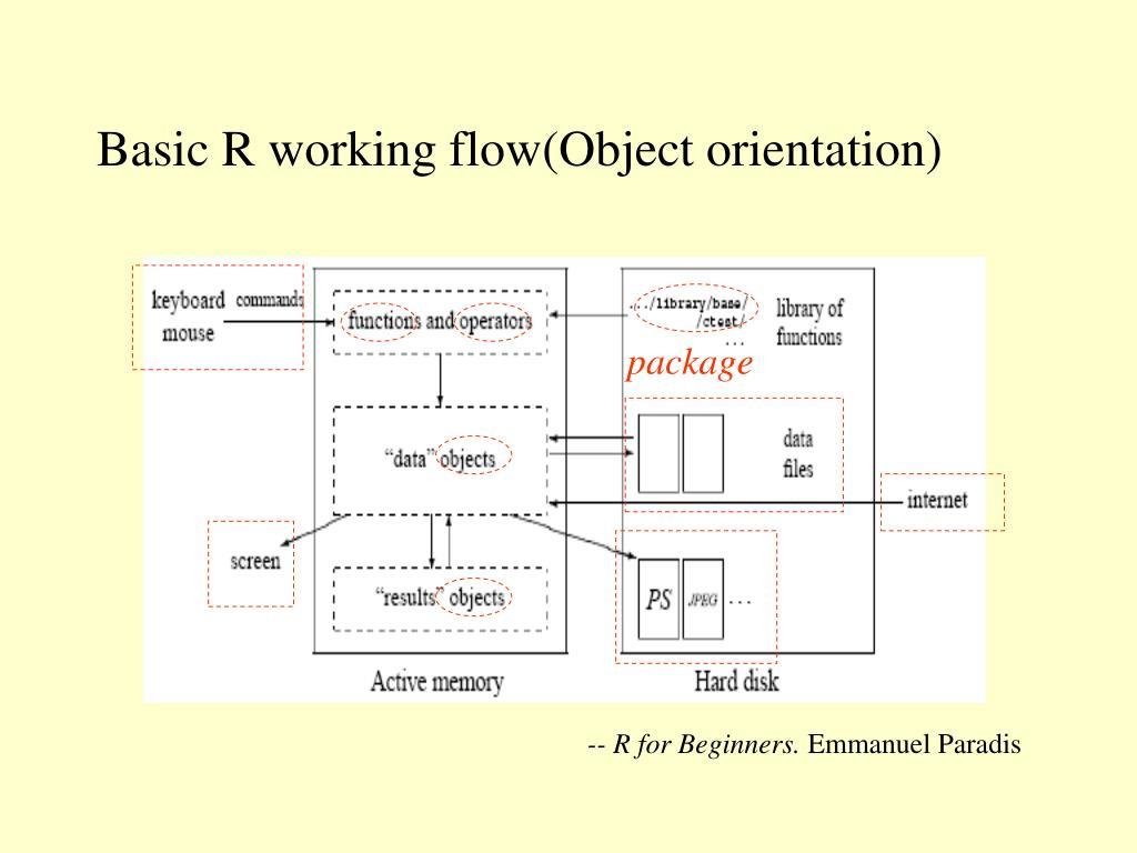 Basic R working flow(Object orientation)