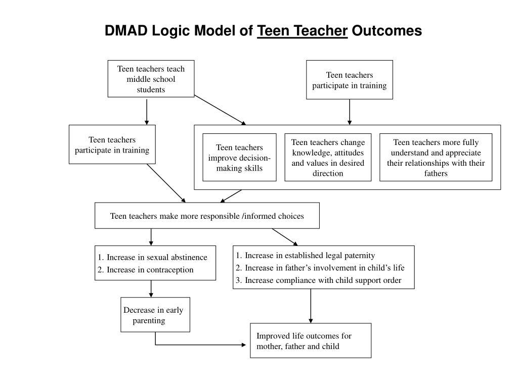 DMAD Logic Model of