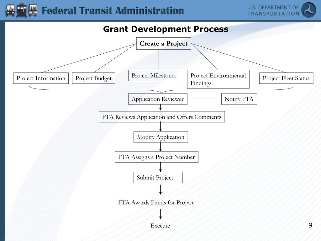 Grant Development Process