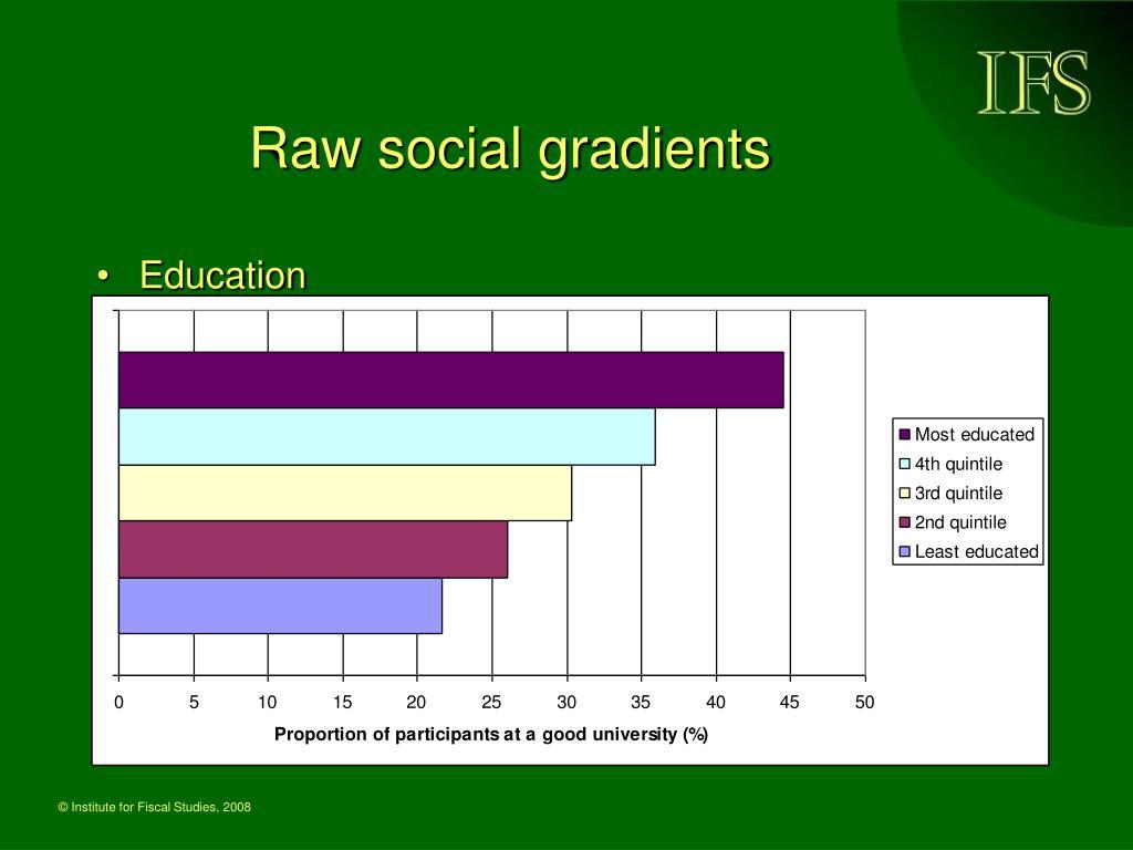 Raw social gradients