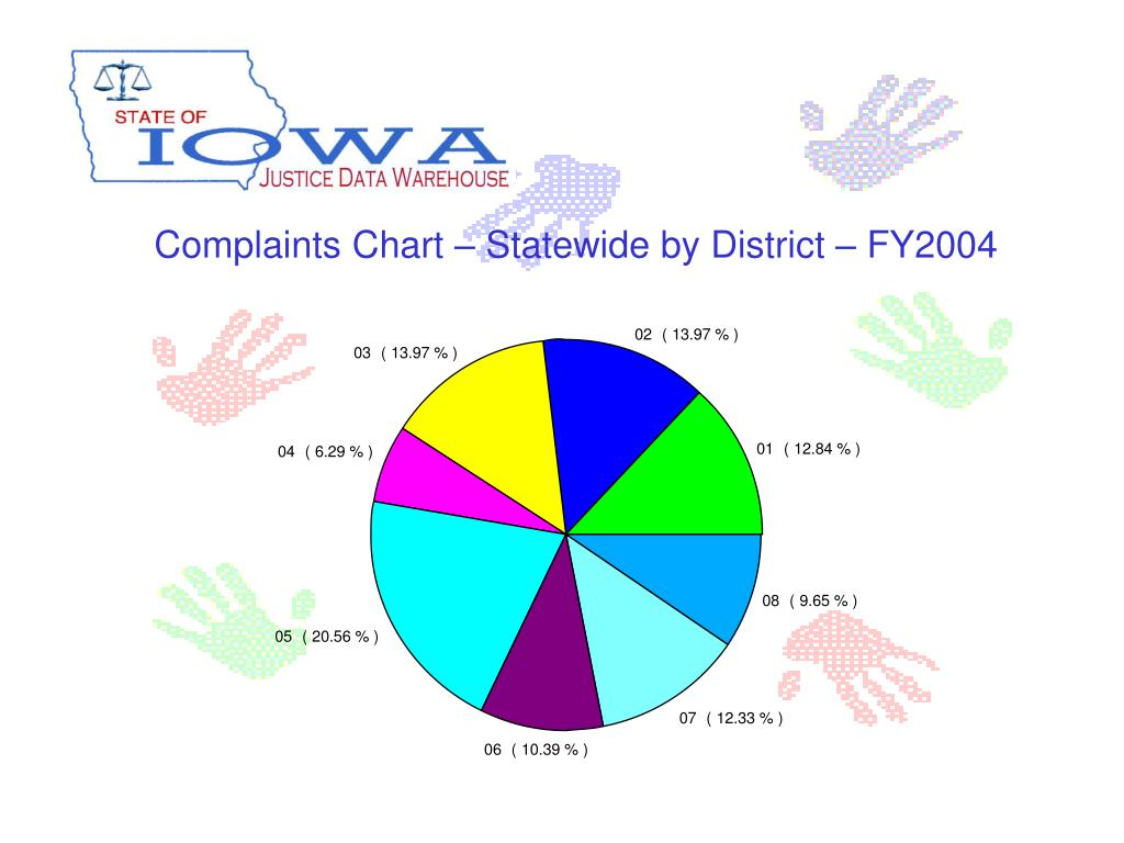Complaints Chart – Statewide by District – FY2004
