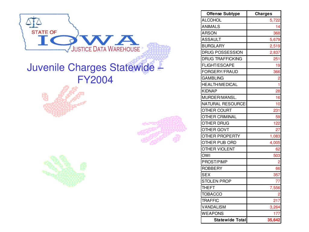 Juvenile Charges Statewide – FY2004