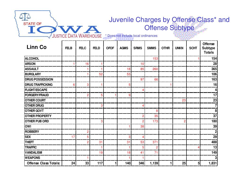 Juvenile Charges by Offense Class* and Offense Subtype