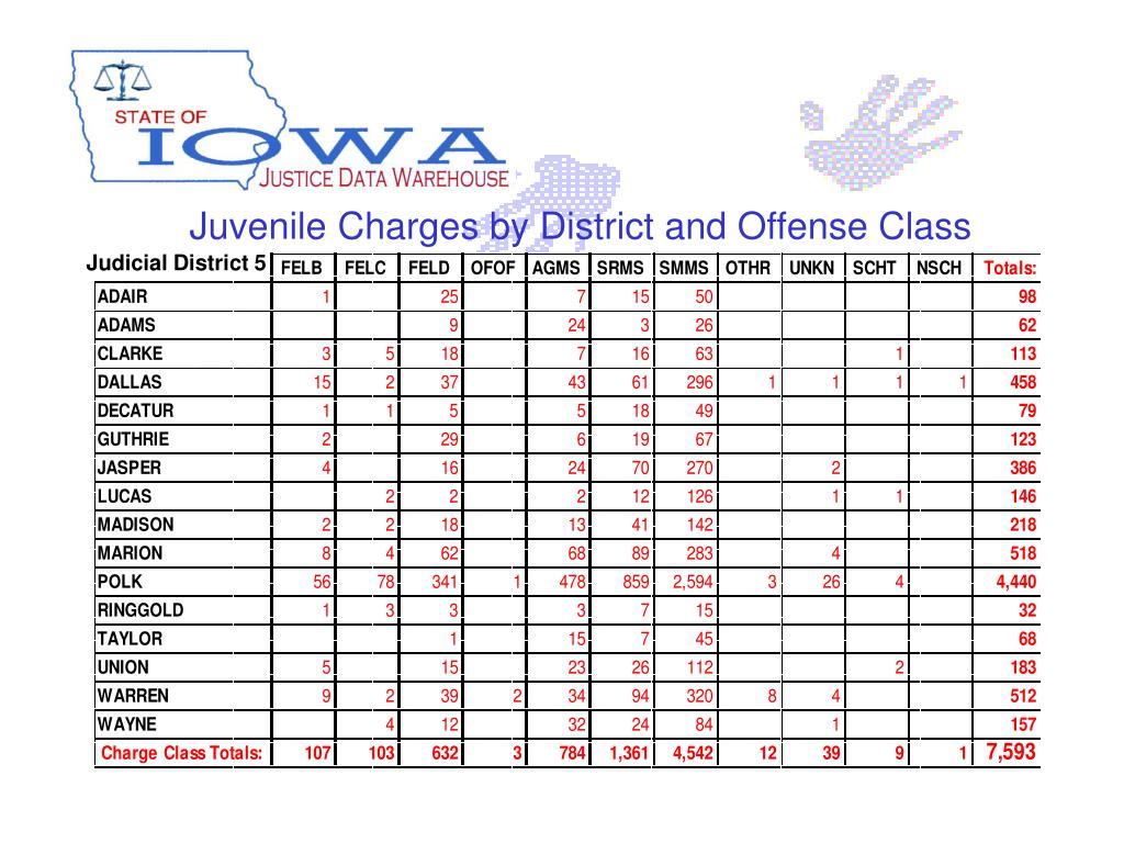 Juvenile Charges by District and Offense Class