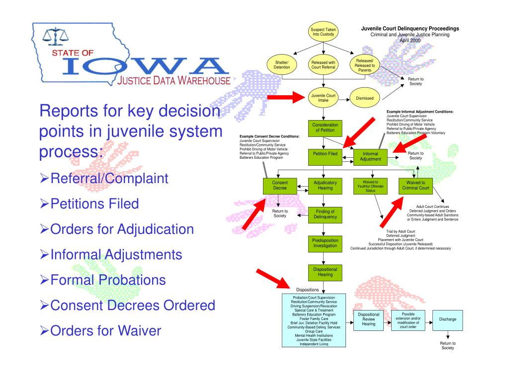 Reports for key decision points in juvenile system process: