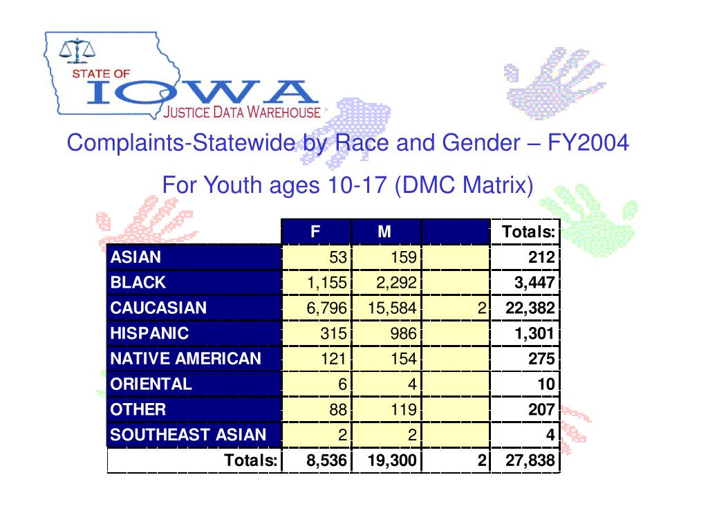 Complaints-Statewide by Race and Gender – FY2004
