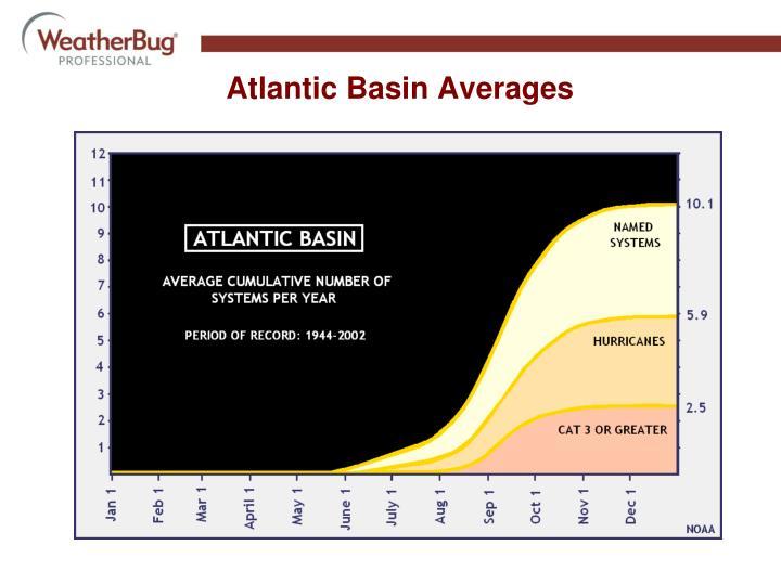 Atlantic Basin Averages