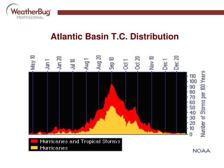Atlantic Basin T.C. Distribution