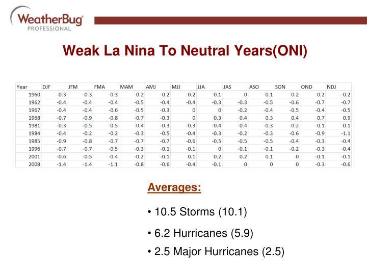 Weak La Nina To Neutral Years(ONI)