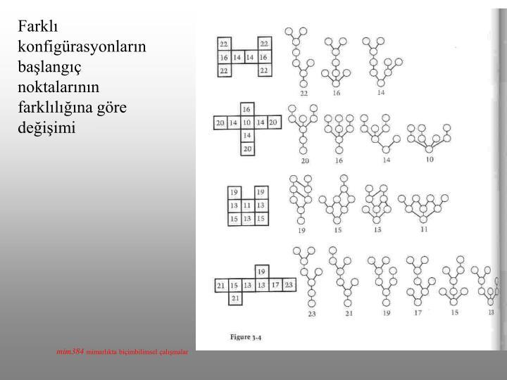 Farklı konfigürasyonların başlangıç noktalarının farklılığına göre değişimi