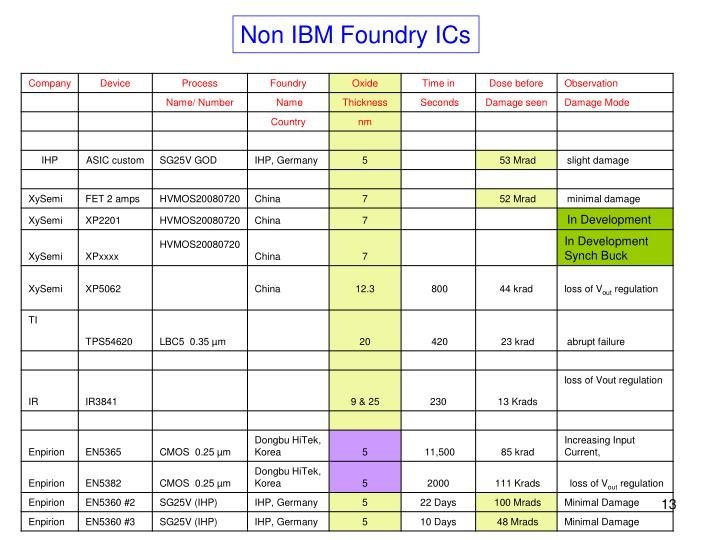 Non IBM Foundry ICs
