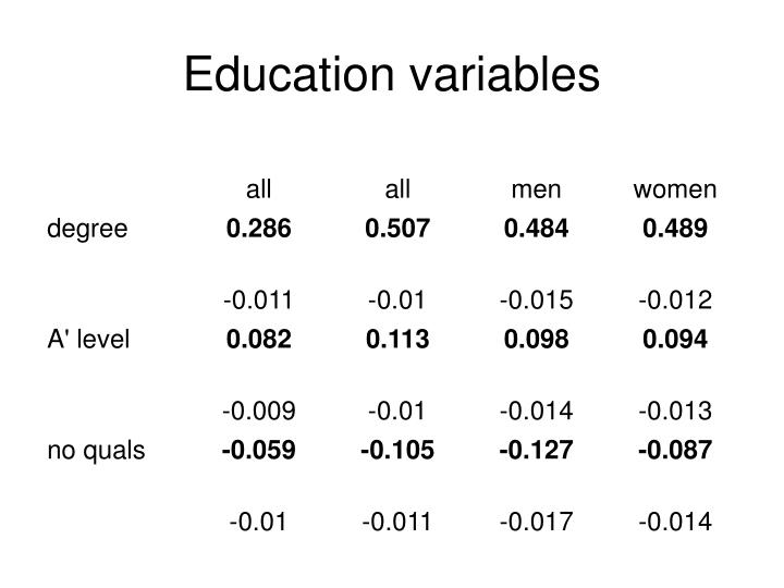 Education variables