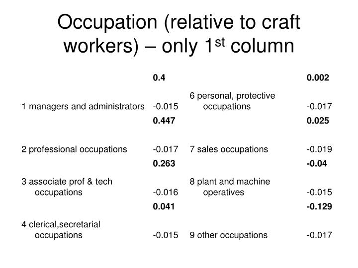 Occupation (relative to craft workers) – only 1