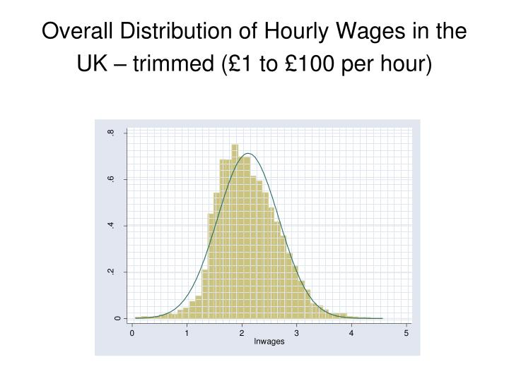 Overall Distribution of Hourly Wages in the UK – trimmed (£1 to £100 per hour)