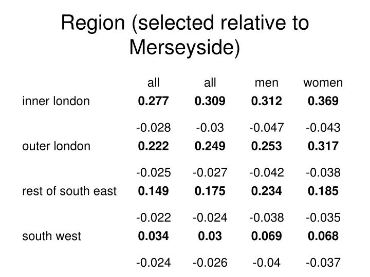 Region (selected relative to Merseyside)