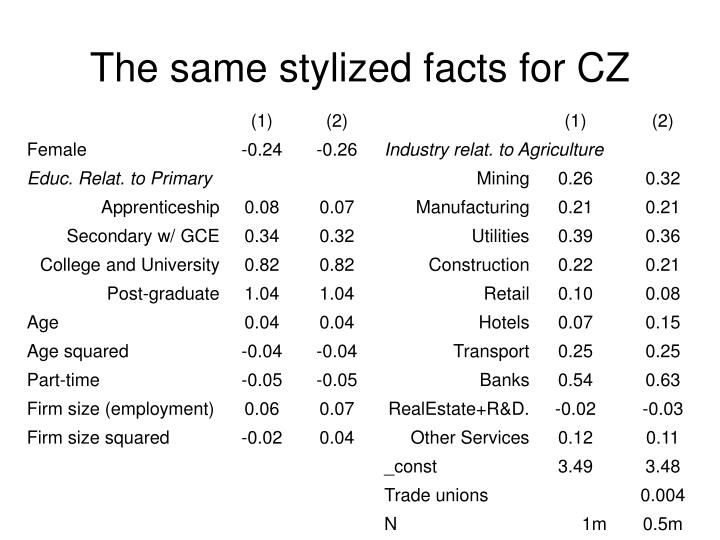 The same stylized facts for CZ