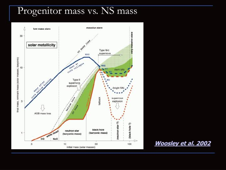 Progenitor mass vs. NS mass