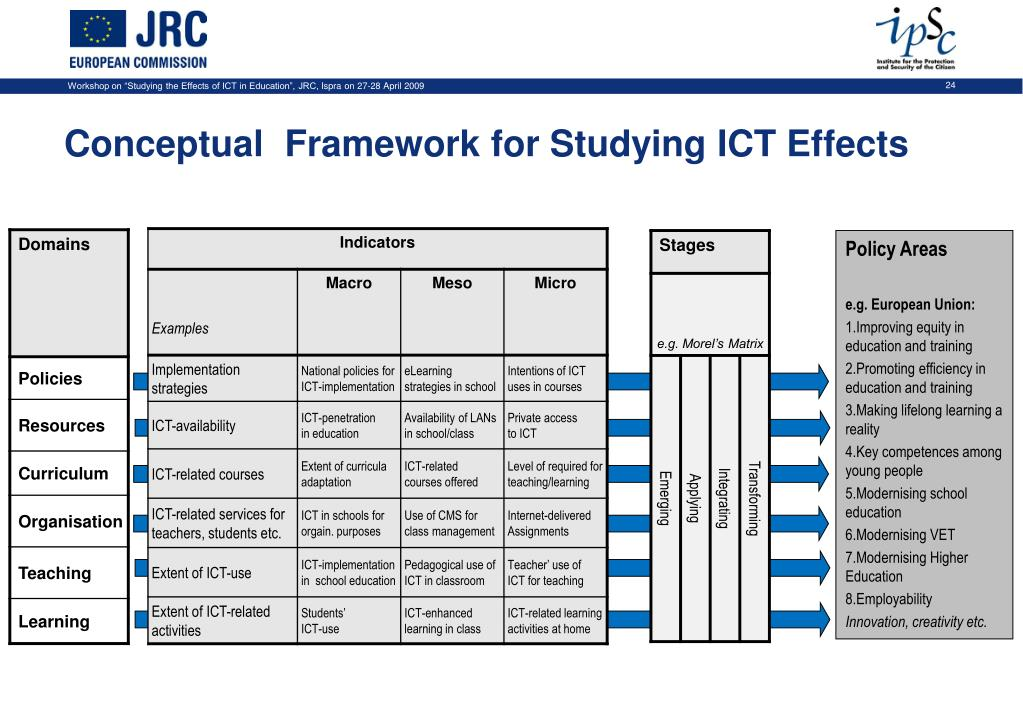Conceptual  Framework for Studying ICT Effects