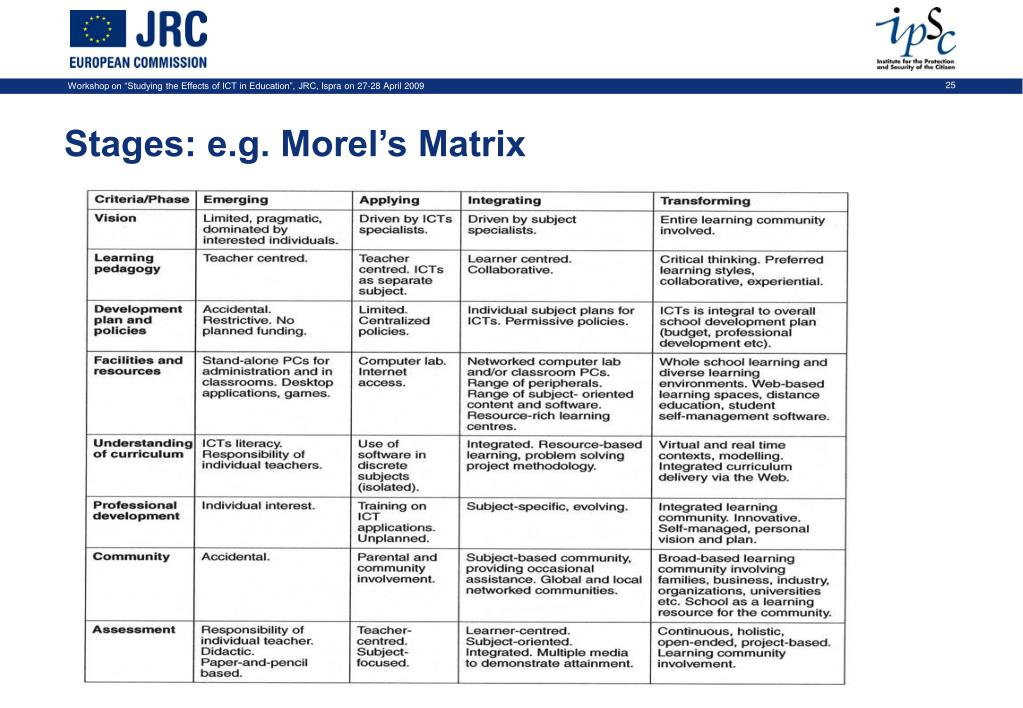 Stages: e.g. Morel's Matrix