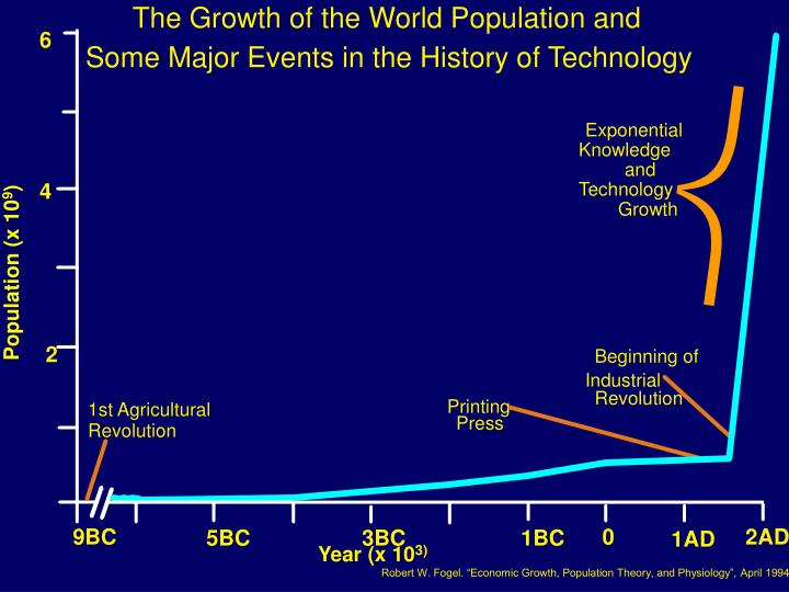 The Growth of the World Population and