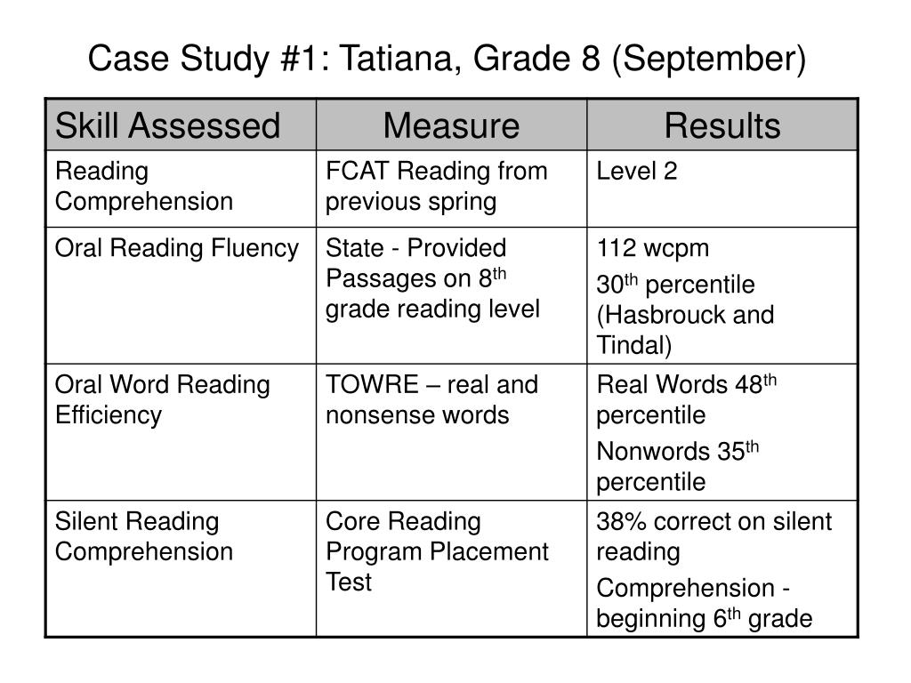 Case Study #1: Tatiana, Grade 8 (September)