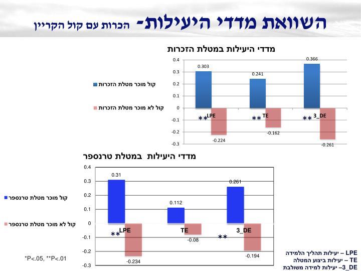 השוואת מדדי היעילות-