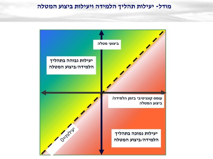 מודל- יעילות תהליך הלמידה ויעילות ביצוע המטלה